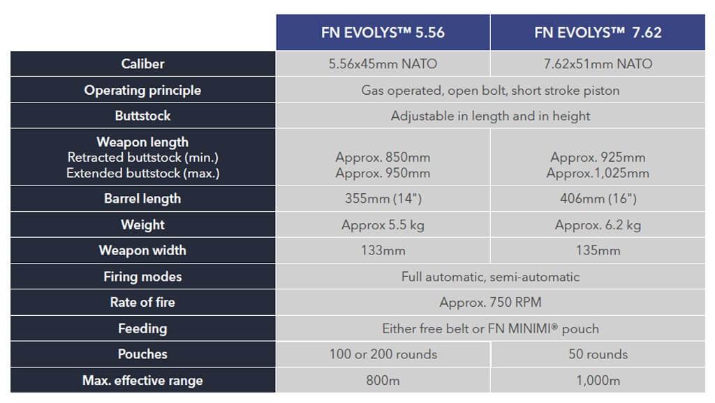 FN Evolys