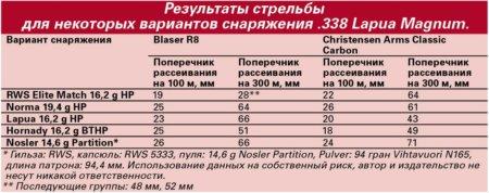 Blaser R8, Christensen Classic Carbon