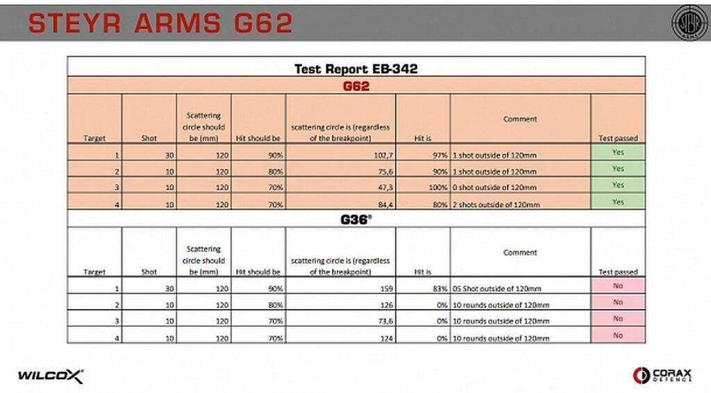 Steyr Arms G62
