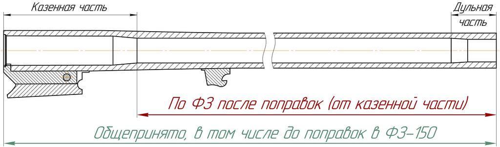 поправки в закон об оружии